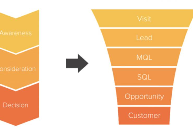 Funnel Optimization